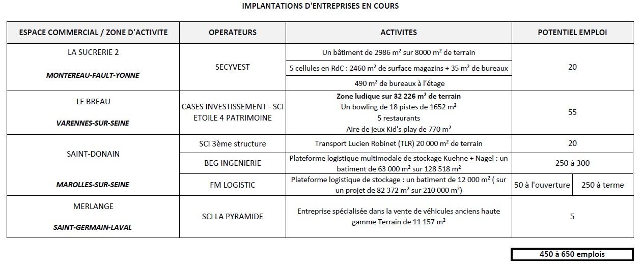 Scoop : création de 450 à 650 emplois à Montereau ! Tableau-emploi7